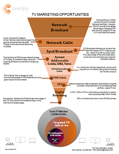 TV opportunity funnel for resources.png
